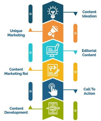 content-marketing-strategy-content-development-technique